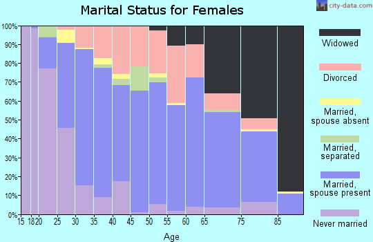 Zip code 45431 marital status for females
