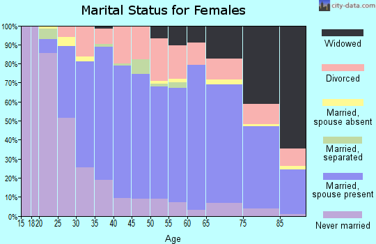 Zip code 45440 marital status for females