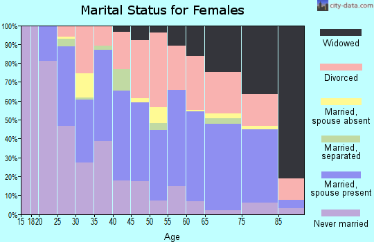 Zip code 45449 marital status for females