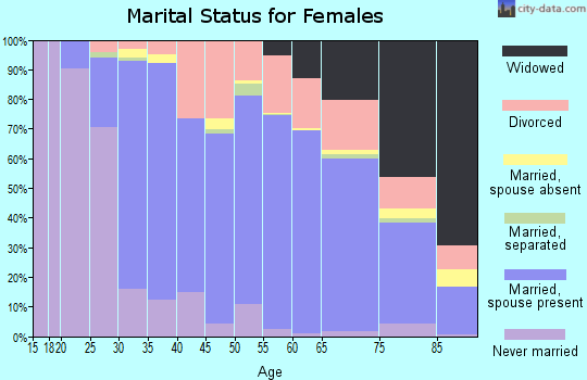 Zip code 45459 marital status for females