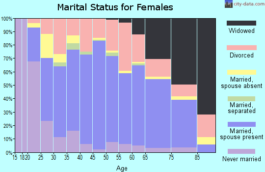Zip code 45631 marital status for females