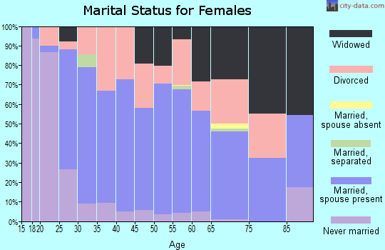 Zip code 45656 marital status for females