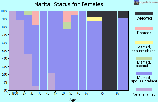 Zip code 45657 marital status for females