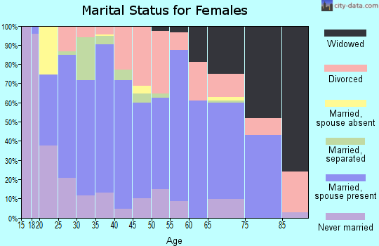 Zip code 45660 marital status for females