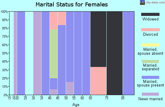 Zip code 45671 marital status for females