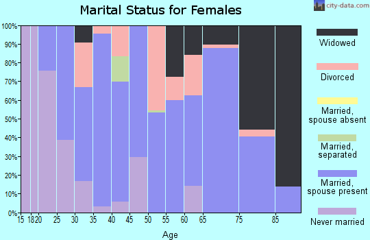 Zip code 45682 marital status for females