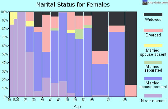 Zip code 45732 marital status for females