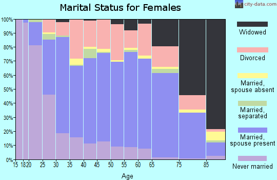 Zip code 45750 marital status for females