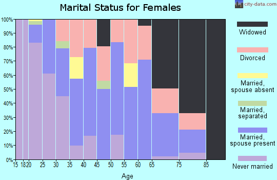 Zip code 45764 marital status for females