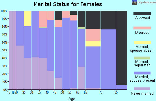 Zip code 45767 marital status for females