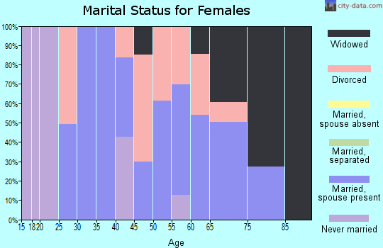 Zip code 45772 marital status for females