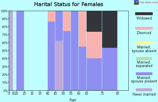 Zip code 45778 marital status for females