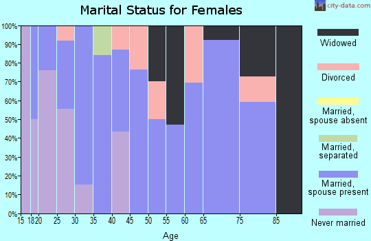 Zip code 45779 marital status for females