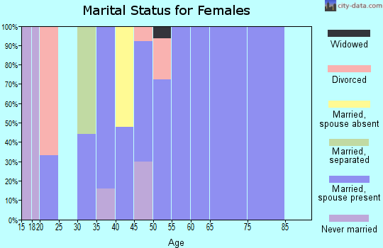 Zip code 45788 marital status for females