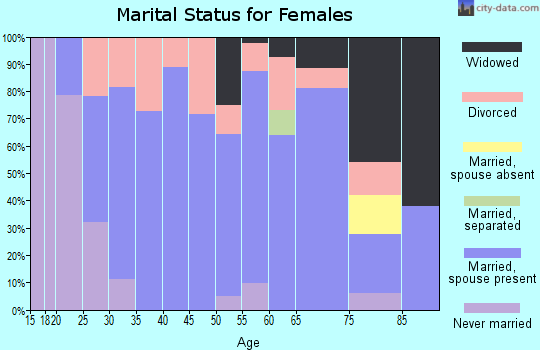 Zip code 45813 marital status for females