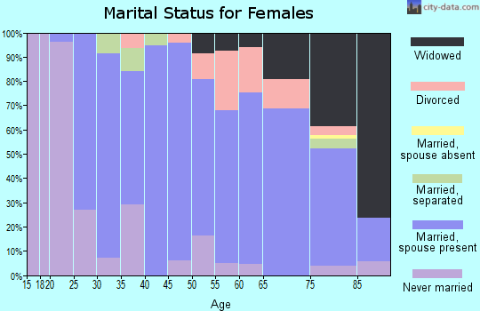 Zip code 45817 marital status for females