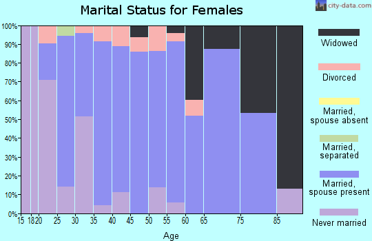 Zip code 45836 marital status for females