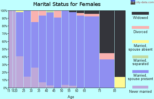 Zip code 45846 marital status for females