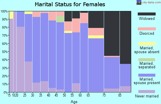 Zip code 45856 marital status for females