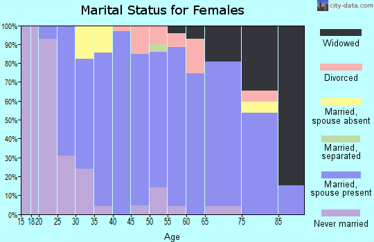 Zip code 45871 marital status for females