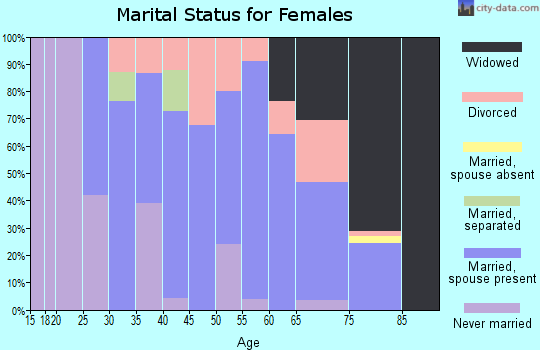 Zip code 45872 marital status for females