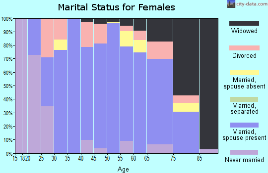 Zip code 45887 marital status for females