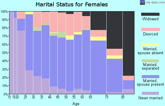 Zip code 46011 marital status for females