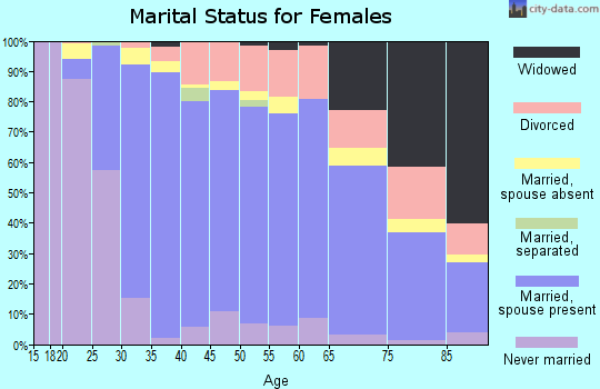 Zip code 46032 marital status for females