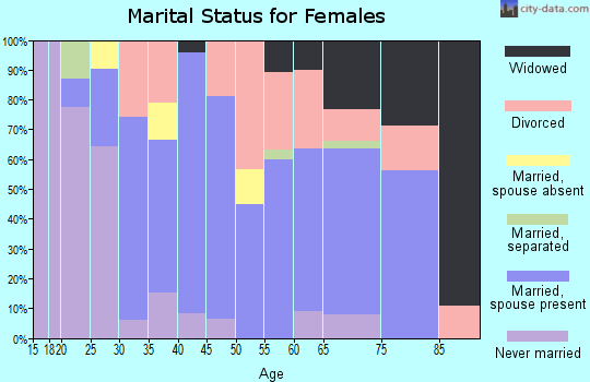 Zip code 46044 marital status for females