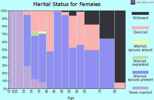 Zip code 46056 marital status for females