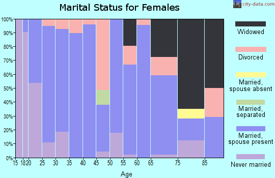 Zip code 46070 marital status for females