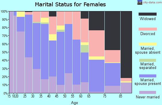 Zip code 46107 marital status for females