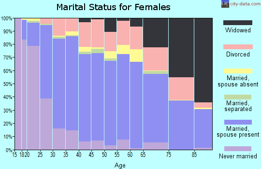Zip code 46143 marital status for females