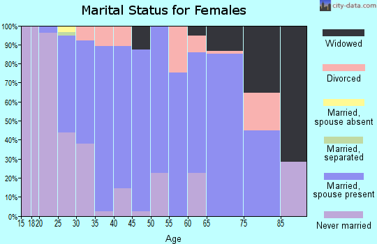 Zip code 46149 marital status for females