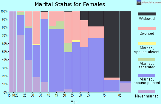 Zip code 46160 marital status for females