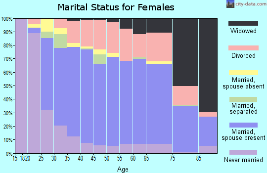 Zip code 46168 marital status for females