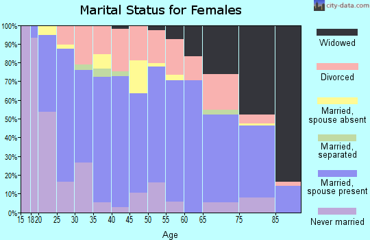Zip code 46173 marital status for females