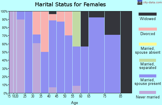Zip code 46180 marital status for females
