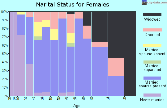 Zip code 46184 marital status for females
