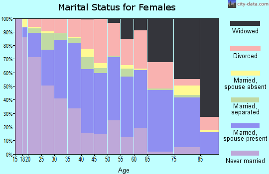 Zip code 46214 marital status for females