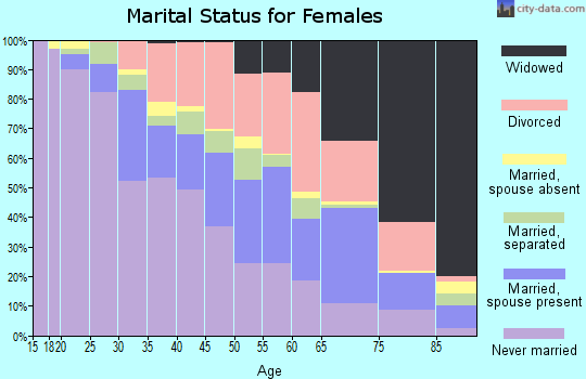 Zip code 46218 marital status for females
