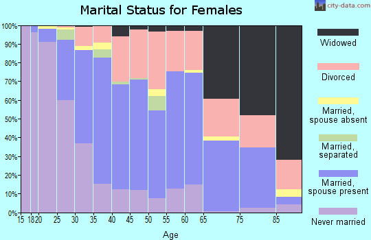 Zip code 46221 marital status for females