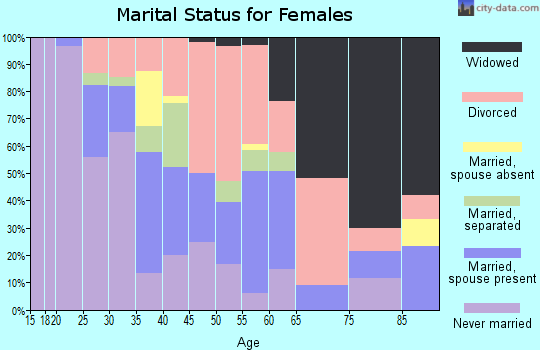 Zip code 46225 marital status for females