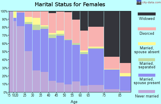 Zip code 46227 marital status for females