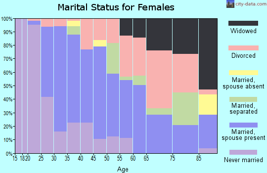 Zip code 46231 marital status for females