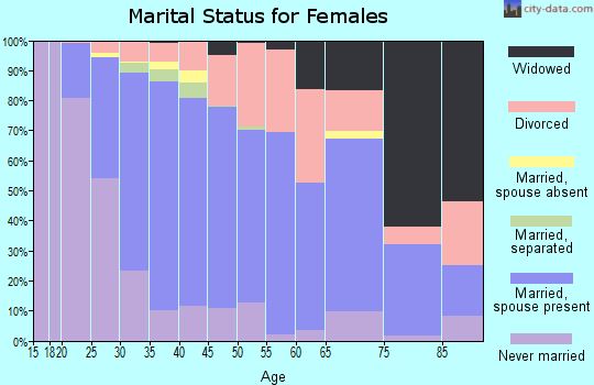 Zip code 46234 marital status for females
