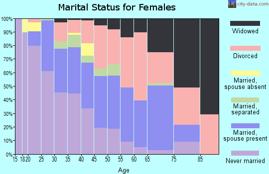 Zip code 46235 marital status for females