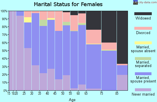 Zip code 46256 marital status for females