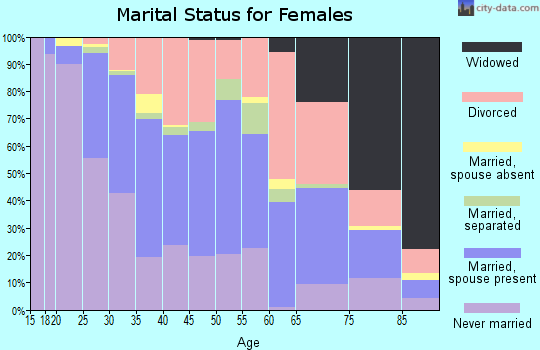 Zip code 46268 marital status for females