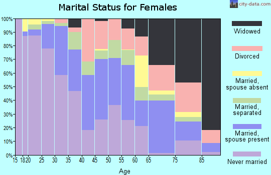 Zip code 46320 marital status for females
